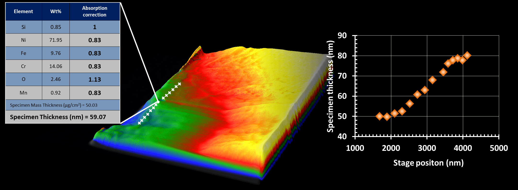 Specimen thickness measurements acquired using M2T across the highlighted region on a FIB lamella.
