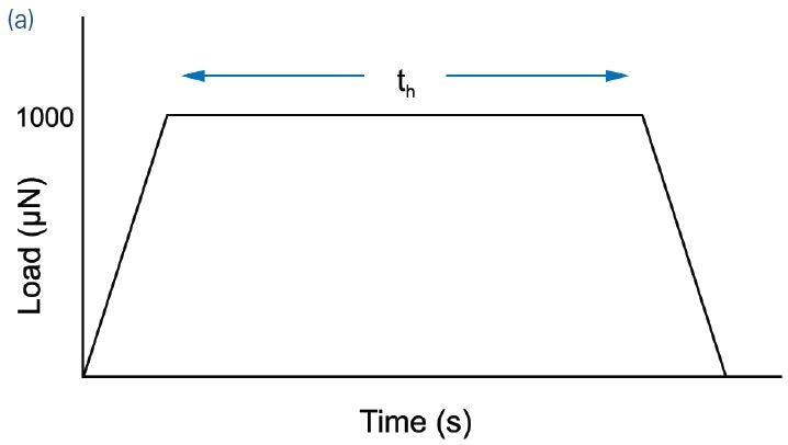 (a) A typical load function; (b) p–h curves show the dramatic effect of the electron beam.