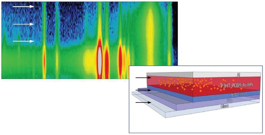 Fluorescence line intensities versus vertical scanning step for each metallic element in an organic photovoltaic device sandwiched between an aluminium electrode and indium tin oxide layer, and containing gold nanoparticles to enhance device efficiency.