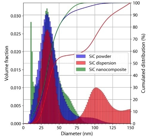 Particle size distributions obtained by SAXS on the SiC nanoparticles measured as a dry powder, as a dispersion or as a nanocomposite. The solid lines correspond to the cumulated volume fraction. The bin width for the histograms is 1.4 nm.
