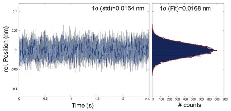 Noise measurement of a positioning system with the PIOne at 1 MHz bandwidth and 18-bit resolution of the sensor input: 16 picometer RMS and 100 picometer peak-to-peak.