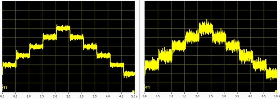 High resolution motion: 0.5 nanometer steps (right) and one nanometer size-steps performed with a V-551.4D linear stage.