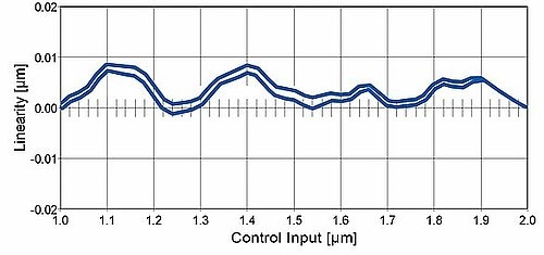 PIone linear encoders offers superb linearity. The graph illustrates test data of a linear stage equipped with a NEXACT® piezo linear motor, controlled by an E-861 motion controller. The linearity deviation is <10 nm.