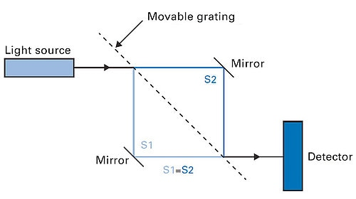 This schematic diagram is the illustrative of a Mach-Zehnder interferometer with equalized beam paths. A beam projected from a laser diode is divided into two optical beam paths when passing between two gratings and then unified to a single beam again. The interference pattern generated is detected by a photodiode and then further processed.