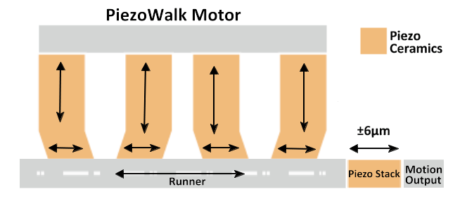 Hybrid concept with piezo walking drive and piezo actuator (Image: PI)