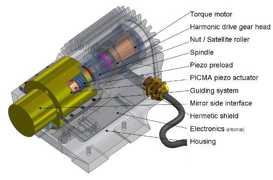 Hybrid actuator prototype