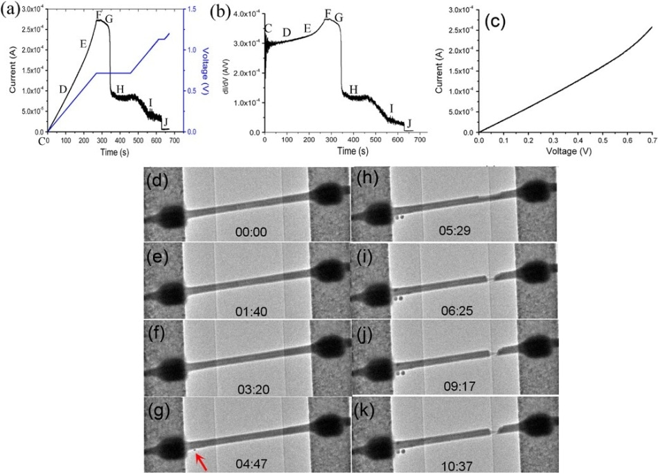 (a) – (c) I–V curves versus time of InAs NW throughout the entire process. (d) – (k) The corresponding TEM images at particular points are illustrated in (a) and (b).