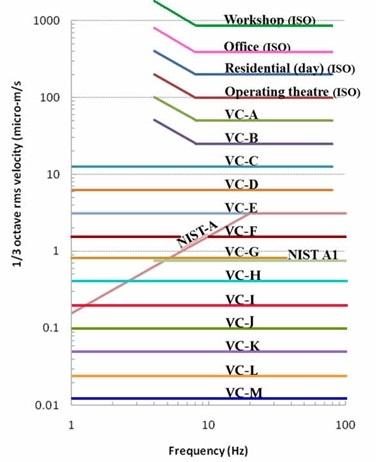 Vibration Criteria Curves
