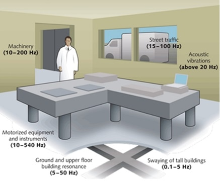 Vibration site surveys can tell you a lot about how to specify equipment for vibration isolation in your laboratory.