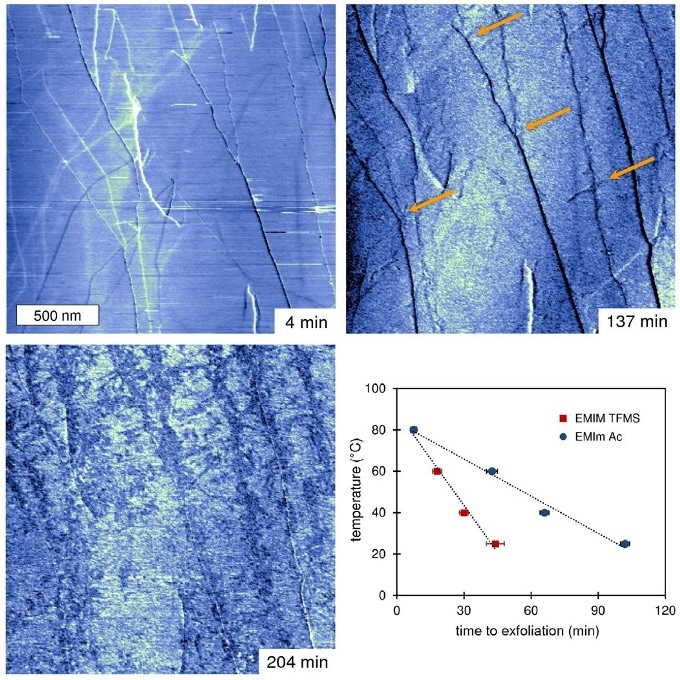 Monitoring spontaneous graphene exfoliation in ionic liquids (ILs)
