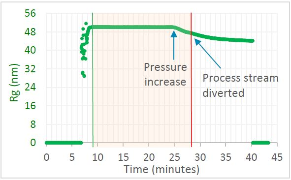 Trace in OBSERVER software of weight-average molar mass measured by ultraDAWN, indicating the achievement of the desired process endpoint.