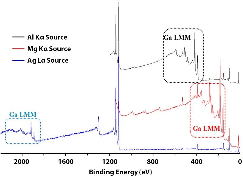 Survey spectra of GaN using monochromatic Al Ka (black)/Ag La (blue) and achromatic Mg Ka (red)