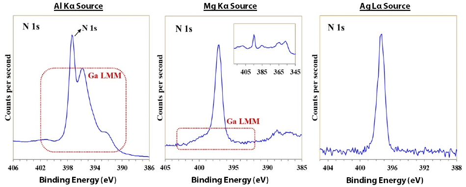 N 1s spectra acquired with a) monochromatic Al Ka, b) achromatic Mg Ka, and c) monochromatic Ag La X-ray sources. Figure 3 reveals the N 1s region spectra for each excitation source