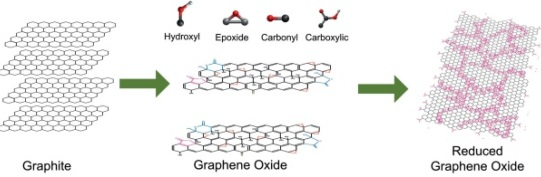 Graphene Oxide Synthesis and Reduction