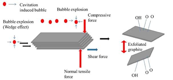 Illustration of Graphite Exfoliation Mechanism.