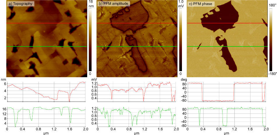 DFRT PFM measurement on BFO, showing the sample topography (a), PFM amplitude (b) and PFM phase (c) with line profiles through different regions of the image. The AC excitation was 1 V.