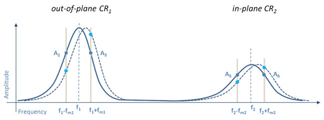 Frequency spectrum of cantilever in contact showing the vertical contact resonance CR1and lateral contact resonance CR2. The sidebands used for the resonance tracking are generated at frequencies fm(grey bars) from the contact resonances, given by the bandwidth of the respective resonance. A feedback monitors the amplitude ratio of both sidebands (A2and A3for the vertical resonance and A5and A6for the lateral resonance) and readjusts the frequency of the AC voltage to keep the ratio constant.