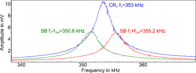 Frequency spectrum of the AC voltage between tip and sample in contact, with AC amplitudes of 1 V on the carrier signal and both sidebands. The vertical contact resonance (CR1) was positioned at 353 kHz, both sidebands (SB) were generated in 2.2 kHz from the contact resonance.