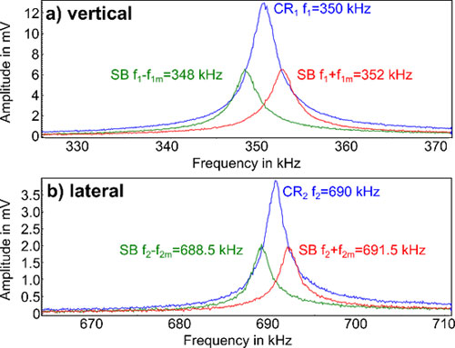 Frequency spectra of the AC voltage between tip and sample in contact, with AC amplitudes of 1 V on the carrier signal and both sidebands. a) The vertical contact resonance (CR1) was at 350 kHz, both sidebands (SB) were generated in 2 kHz from the CR1. b) The lateral contact resonance (CR2) was at 690 kHz, both SB were generated in 1.5 kHz from CR2.