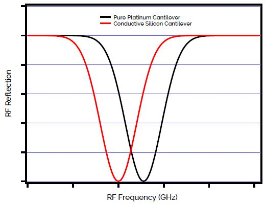 RF tunes for two different types of cantilevers. The frequency shift is caused by the impedance difference of silicon lever vs. platinum lever.