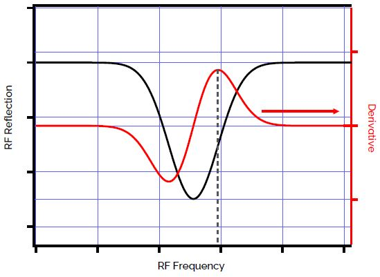 RF tune of the SCM system. The operating RF frequency is automatically chosen by software after the tune.
