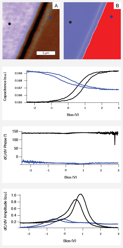 a) dC/dV amplitude image, b) dC/dV phase image, and (below images) Capacitance-voltage (C-V) spectra of two sides of a p-n junction of a SRAM sample, showing the different slopes of p-type (black curve) and n-type doping (blue curve). We can also see the phase and amplitude as a function of bias.