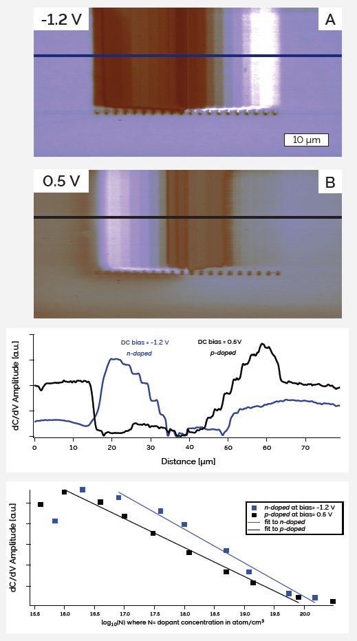dC/dV amplitude images of the Infineon Technology sample were acquired at a) -1.2 V and b) 0.5 V DC bias. (Bottom) The linear relationship of the dC/dV amplitude signal with dopant concentration is observed to be strongly bias dependent.