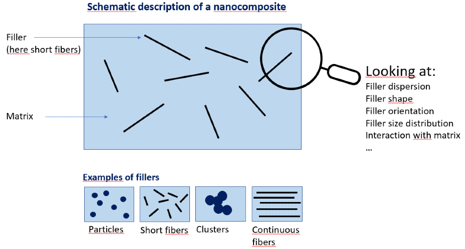 X-Ray Scattering Analysis of Polymer Nanocomposites