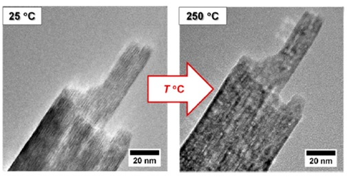 High-resolution TEM images showing the morphology of lepidocrocite nanoparticles before (left) and after (right) thermal transformation at 250°C. Reproduced from reference 2 in accordance with Creative Commons Attribution (CC BY) license .