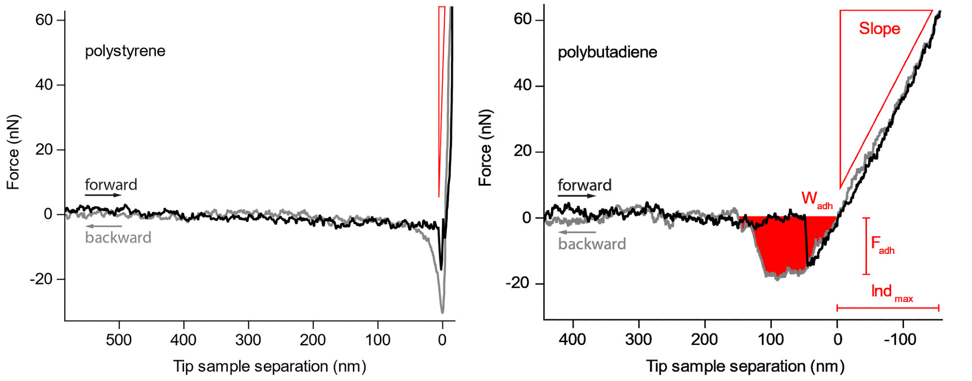 Force curves on the harder polystyrene and the softer polybutadiene. The slope, maximum adhesion force and work needed to retract the cantilever from the sample are readily observed.