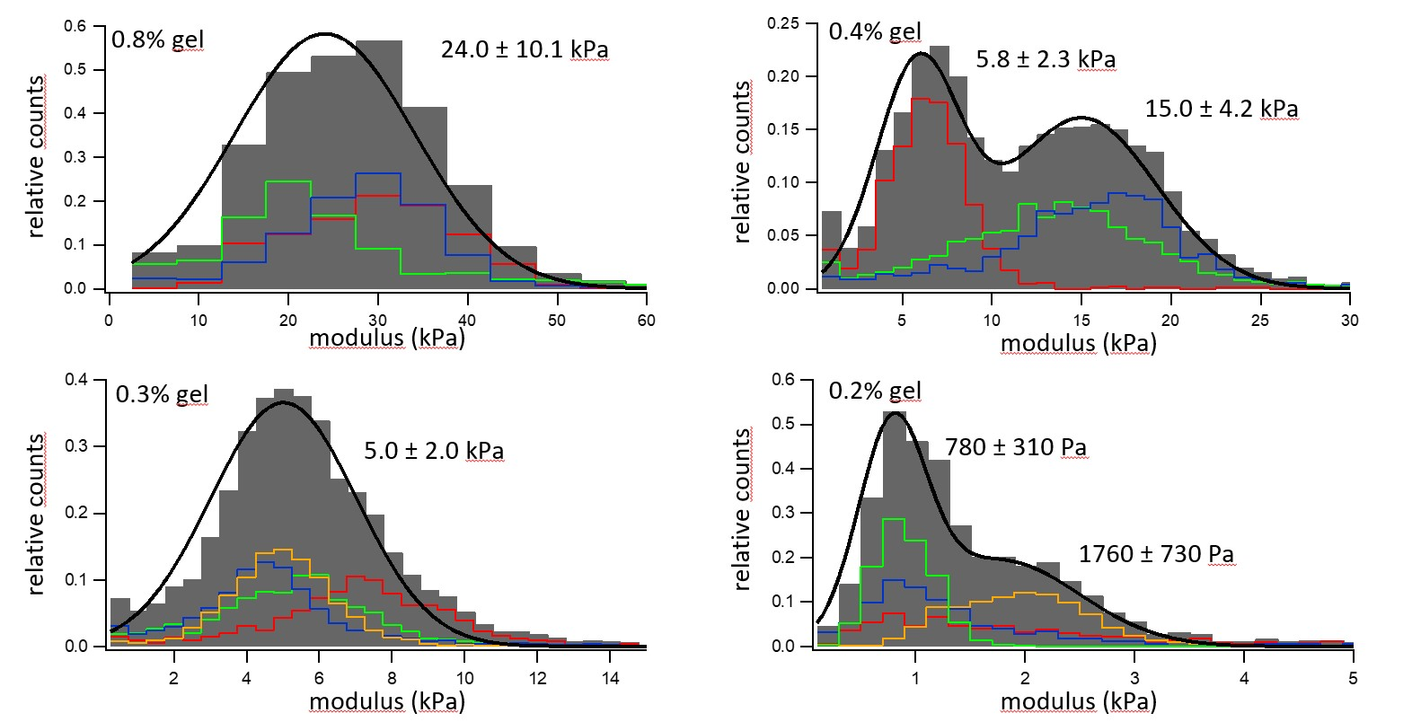 Elastic modulus distribution of four hydrogels with different concentrations of gelatin.