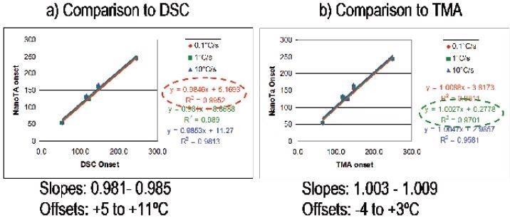 a) Comparison to DSC b) Comparison to TMA.