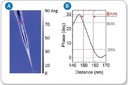 a) s-SNOM phase image of surface plasmon polariton on graphene; (b) cross section of SPP standing wave phase