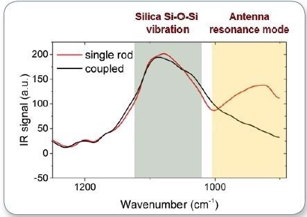AFM-IR spectrum collected on single rod and coupled antenna; the peak at 910 cm-1 corresponds to the antenna resonance of the single rod antenna, while the peak at 1100 cm-1 shows the Si-O mode shared by both antennas.