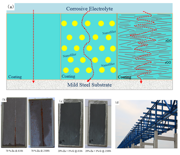 (a)Schematic of rGO dispersed in a coating layer, compared to spherical nanofillers or without coating; (b) Salt spray testing indicates the better anti-corrosive performance for SE1132-containing epoxy primer compared to conventional primer; (c) A rack in Nantong, China, applied with SE1132-enhanced anti-corrosive primer.