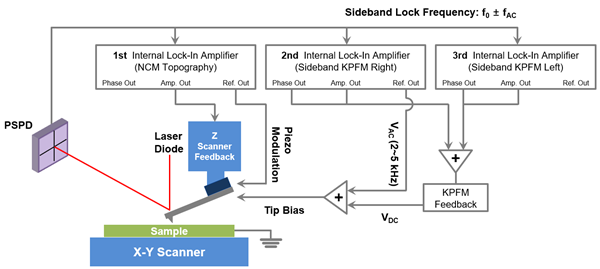 Connection diagram of Sideband KPFM.