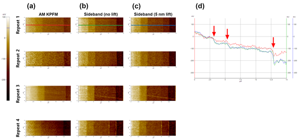 Multiple measurements on AM-KPFM (a), Sideband KPFM with no lift (b) and Sideband KPFM with 5 nm lift (c) on an IFX dopant calibration sample with line profile analysis (d).