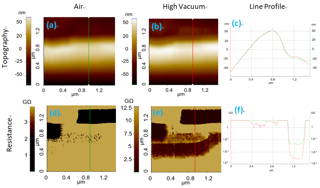 Topography and resistance images measured on a SiC MOSFET sample in ambient air and high vacuum using SSRM mode. (a) Topography in air (b) and vacuum (c) and the corresponding line profiles. (d) Resistance image in air (e) and vacuum (f) and the corresponding line profiles.