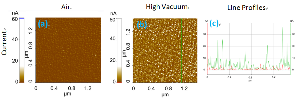 Current images measured in TiO2/Au/Ti/SiO2 sample in ambient air and high vacuum using C-AFM mode. (a) Current image in air (b) and vacuum (c) and the corresponding line profiles.
