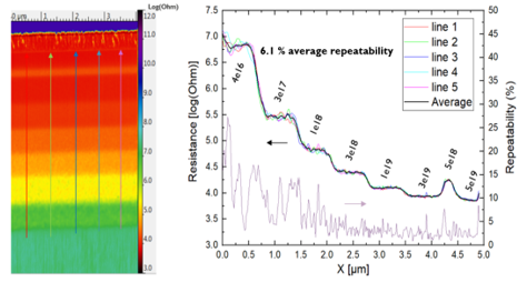 SSRM measurement on a p-type doped silicon calibration sample performed in vacuum. The coloured resistance cross-sections are taken from single line scans and the black line is the average over those 5 scan lines. The repeatability is plotted in purple (right Y-axis).