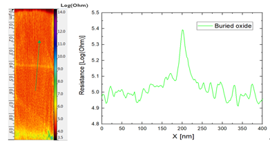 High resolution SSRM measurement on a 0.5 nm oxide layer sandwiched in between highly doped Si and poly Si layers. The resistance cross-section is taken from a single scan line.