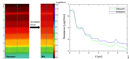 SSRM measurements on a p-type doped silicon calibration sample performed in vacuum and in air with the same probe. The resistance cross-sections are the average over 50 scan lines.