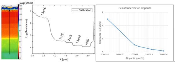 SSRM measurement on an n-type doped silicon calibration sample. The resistance cross-section is taken from the average of 50 scan lines. The resistance versus dopants data points are taken from the average resistance values measured over the 5 layers with known doping levels in the calibration sample.