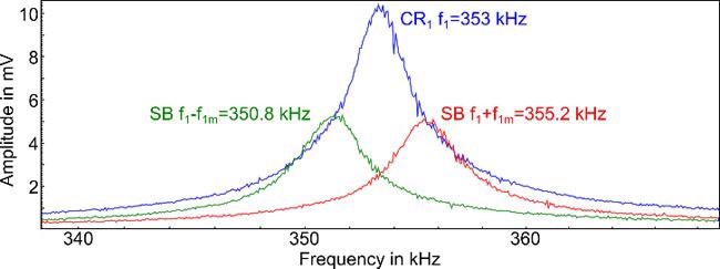 Frequency spectrum of the AC voltage between tip and sample in contact, with AC amplitudes of 1 V on the carrier signal and both sidebands. The vertical contact resonance (CR1) was positioned at 353 kHz, both sidebands (SB) were generated in 2.2 kHz from the contact resonance