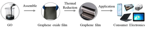 Typical preparation for the production of thermal dissipation films.