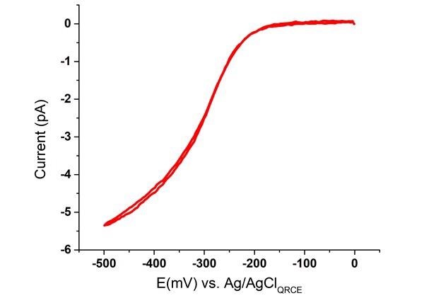Single SECCM LSV acquired with a glass nanopipette filled with 5 mM [Ru(NH3)6]Cl3. The LSV is recorded at a sweep rate of 10 mV/s with an initial potential at 0 V.