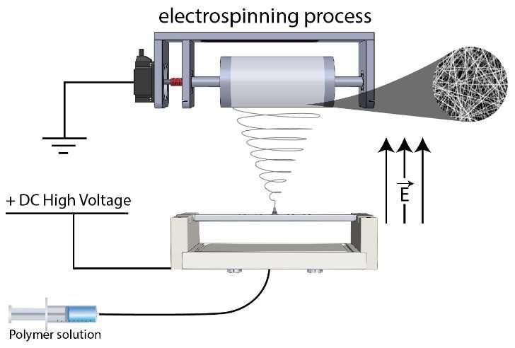 Filtration Applications and Electrospun Nanofibers