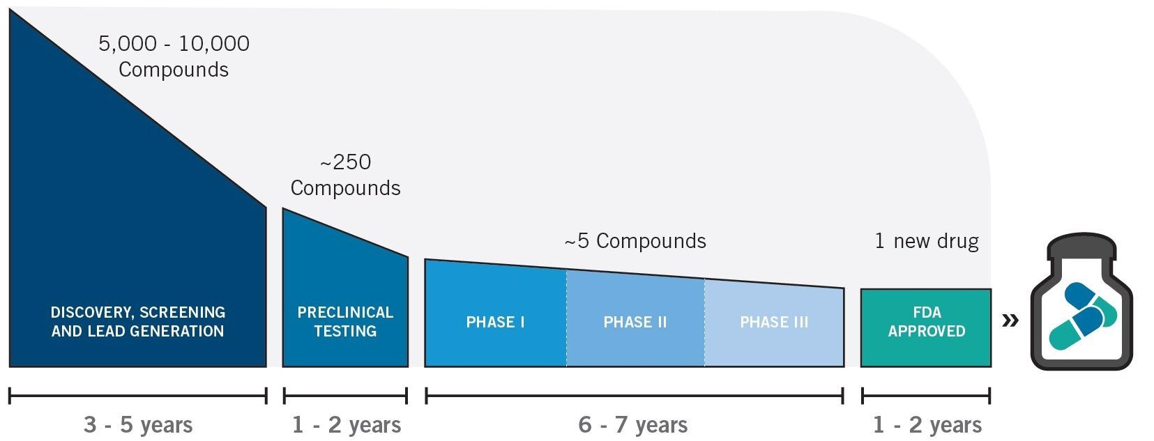 Therapeutics drug and development timeline
