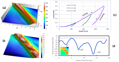(a) NanoVision SPM image of a PP fiber prior to nanoindentation testing; (b) same fiber after nanoindentation testing, with residual indentation marks highlighted; (c) load-displacement curve for the three indentations; and (d) PP surface profile along the fiber, showing measured indentation depth.