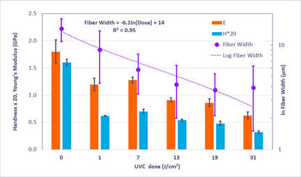 Hardness (H), Young's Modulus (E) and fiber width are shown as a function of cumulative UVC dose for N95 polypropylene fibers. The fiber width displays a strong logarithmic decrease with increase in dose.